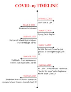 Quarantine journal COVID-19 Timeline